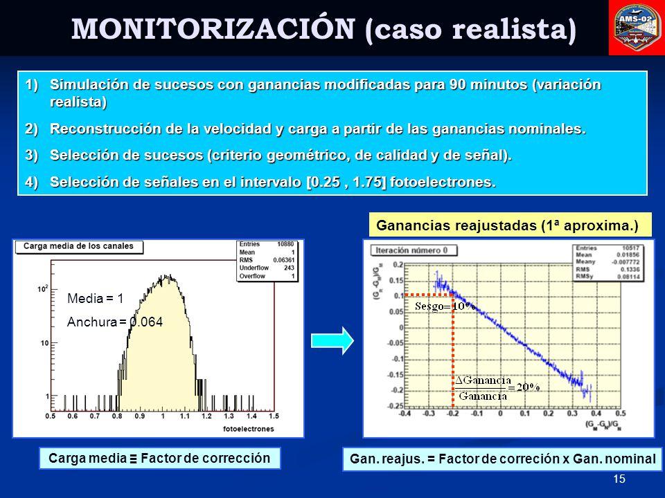 MONITORIZACIÓN (caso realista) Carga media ≡ Factor de corrección