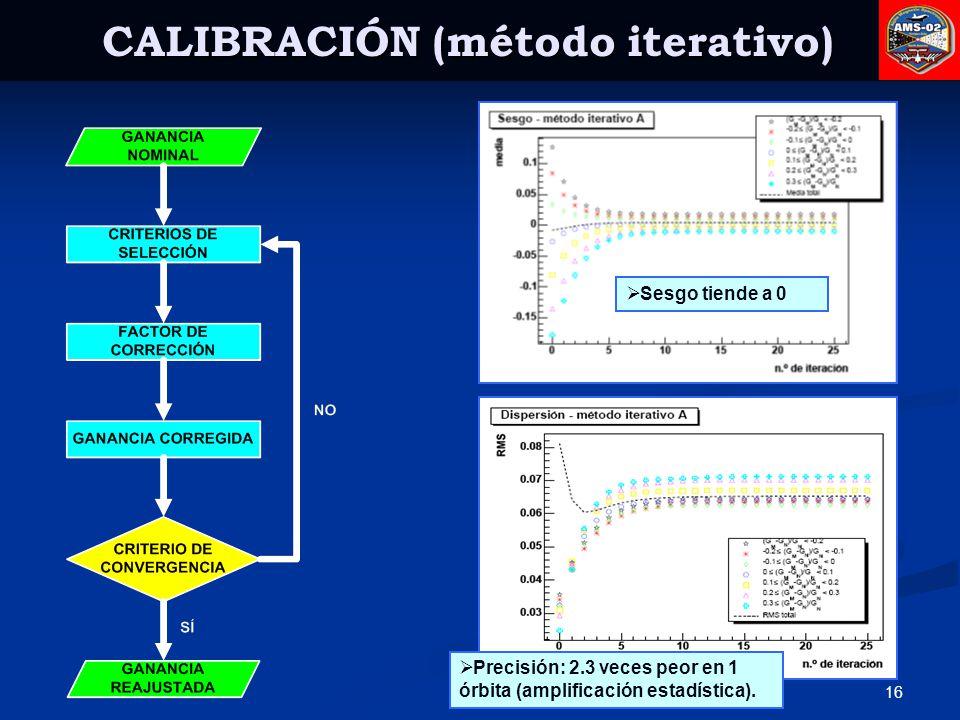 CALIBRACIÓN (método iterativo)