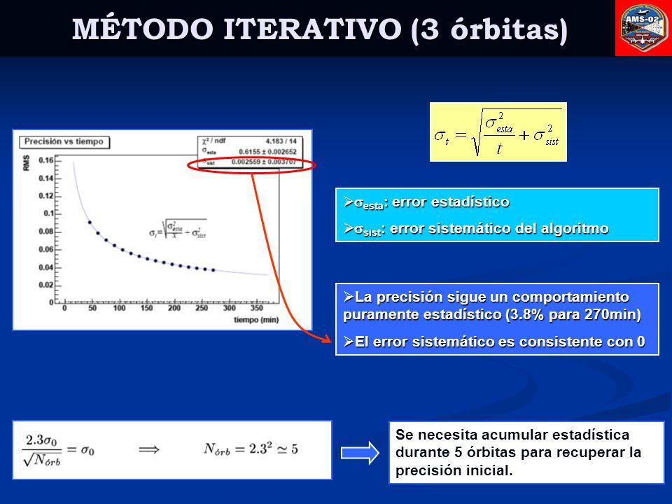 MÉTODO ITERATIVO (3 órbitas)