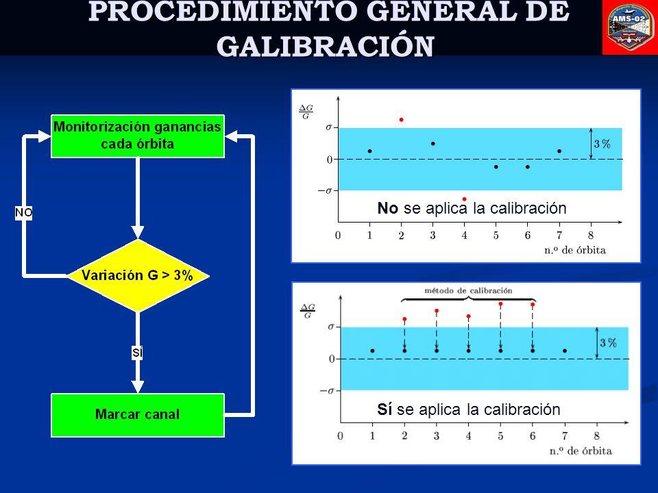 PROCEDIMIENTO GENERAL DE GALIBRACIÓN