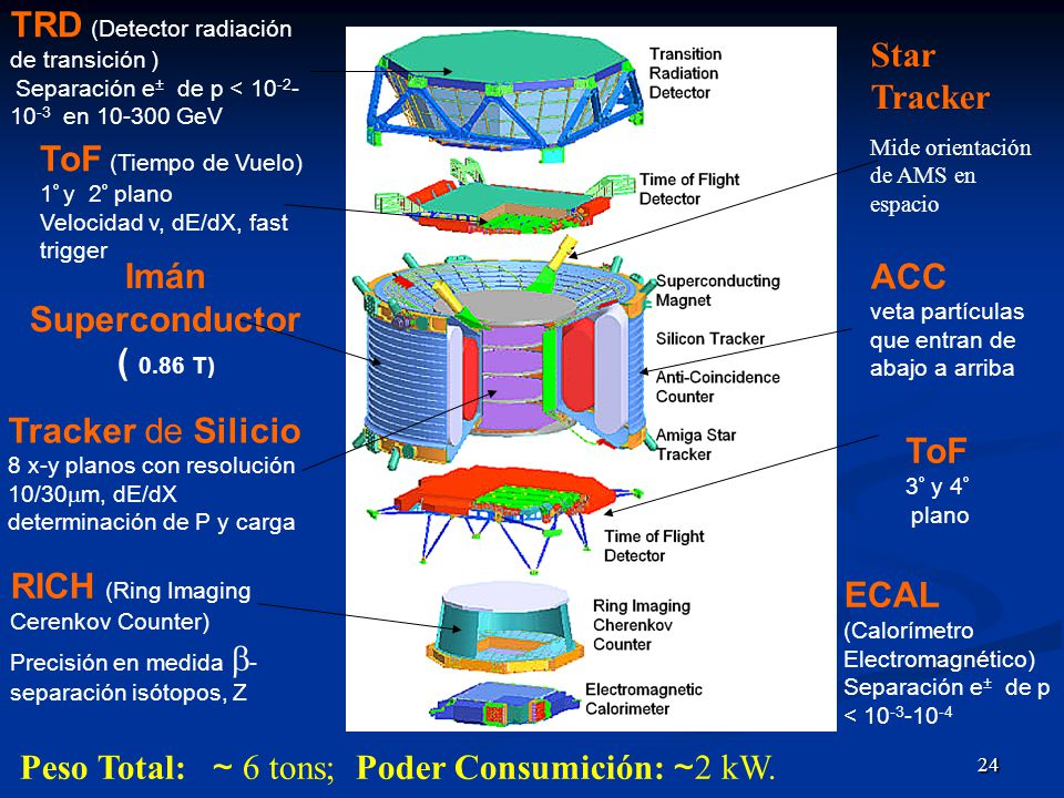 TRD (Detector radiación de transición ) Star Tracker