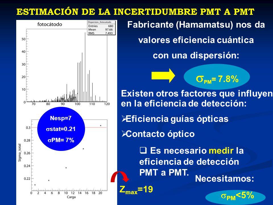 sPM= 7.8% ESTIMACIÓN DE LA INCERTIDUMBRE PMT A PMT