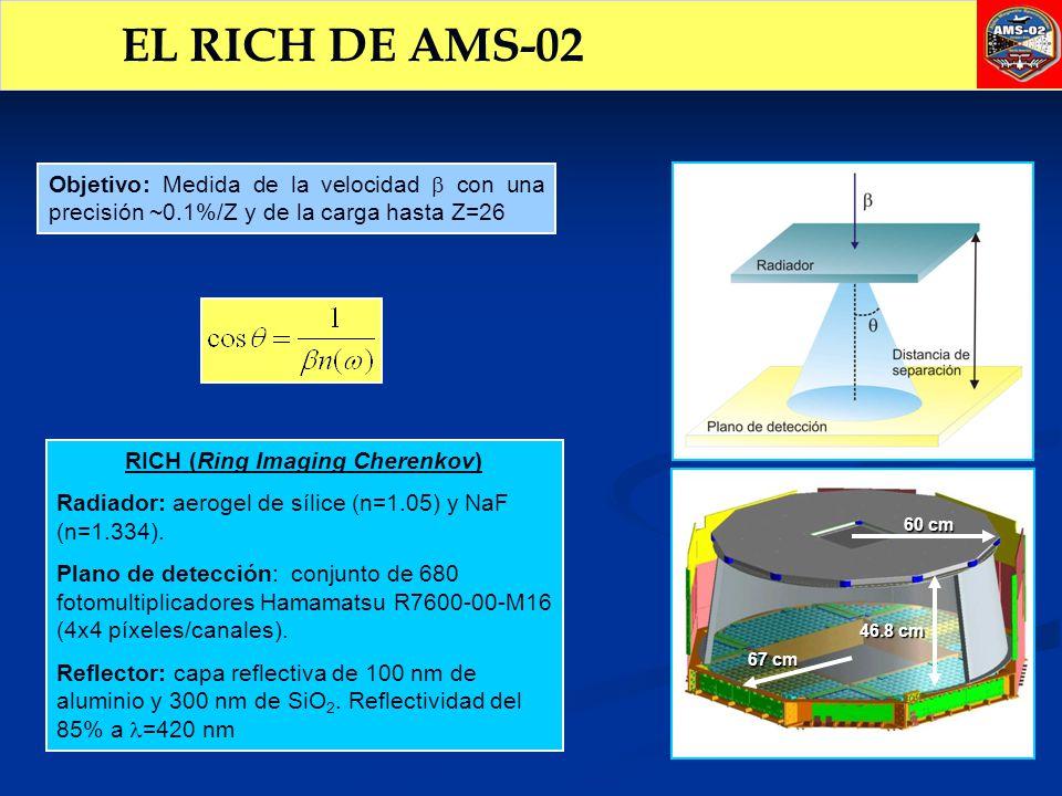 RICH (Ring Imaging Cherenkov)