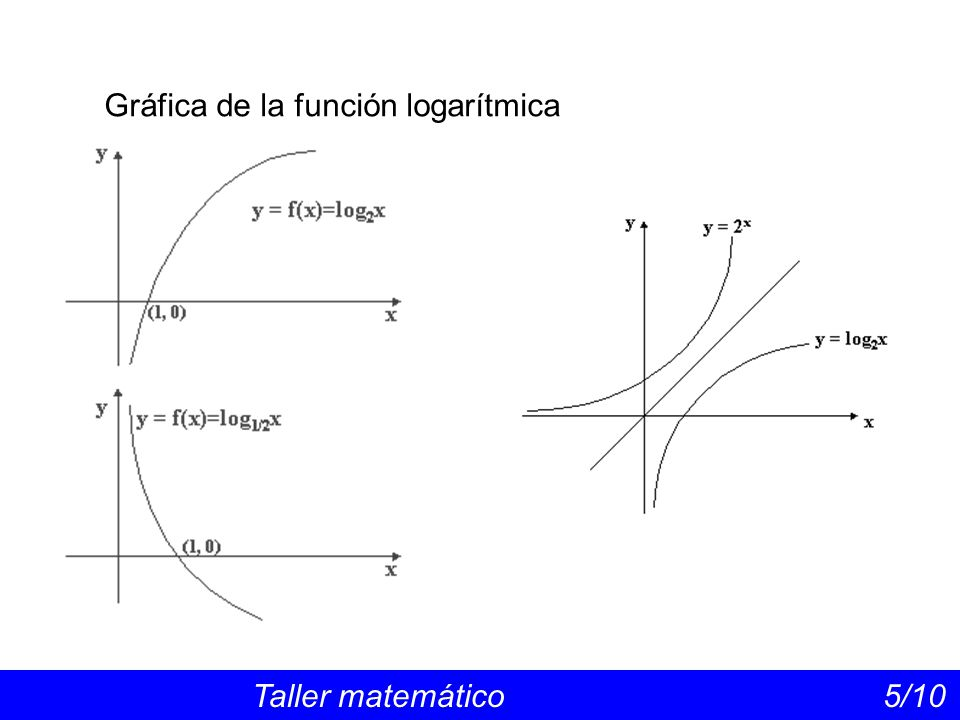 Gráfica de la función logarítmica