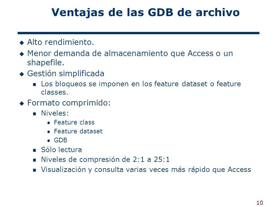 Ventajas de las GDB de archivo