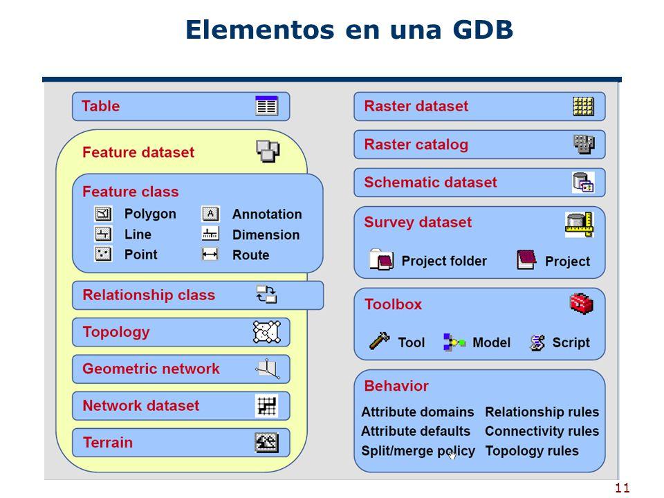 Elementos en una GDB