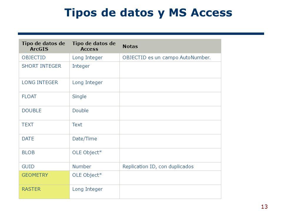 Tipos de datos y MS Access