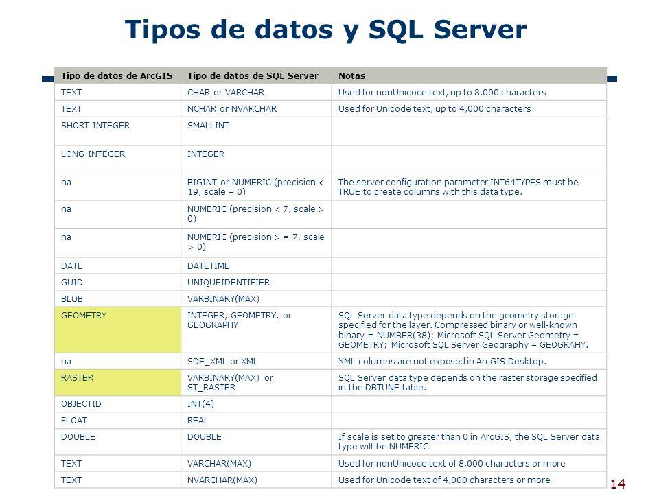 Tipos de datos y SQL Server
