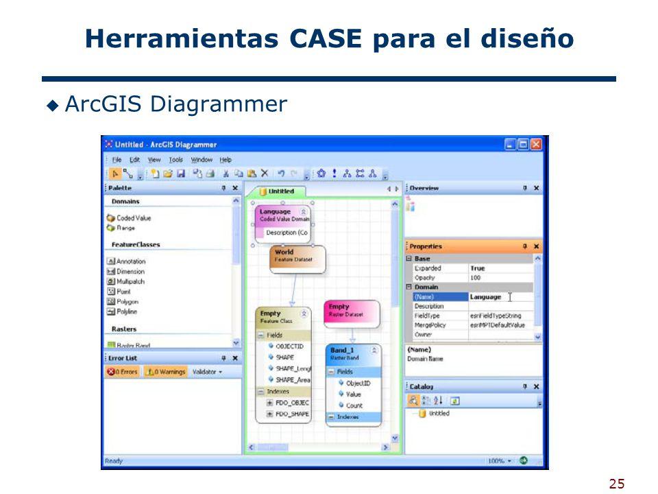 Herramientas CASE para el diseño