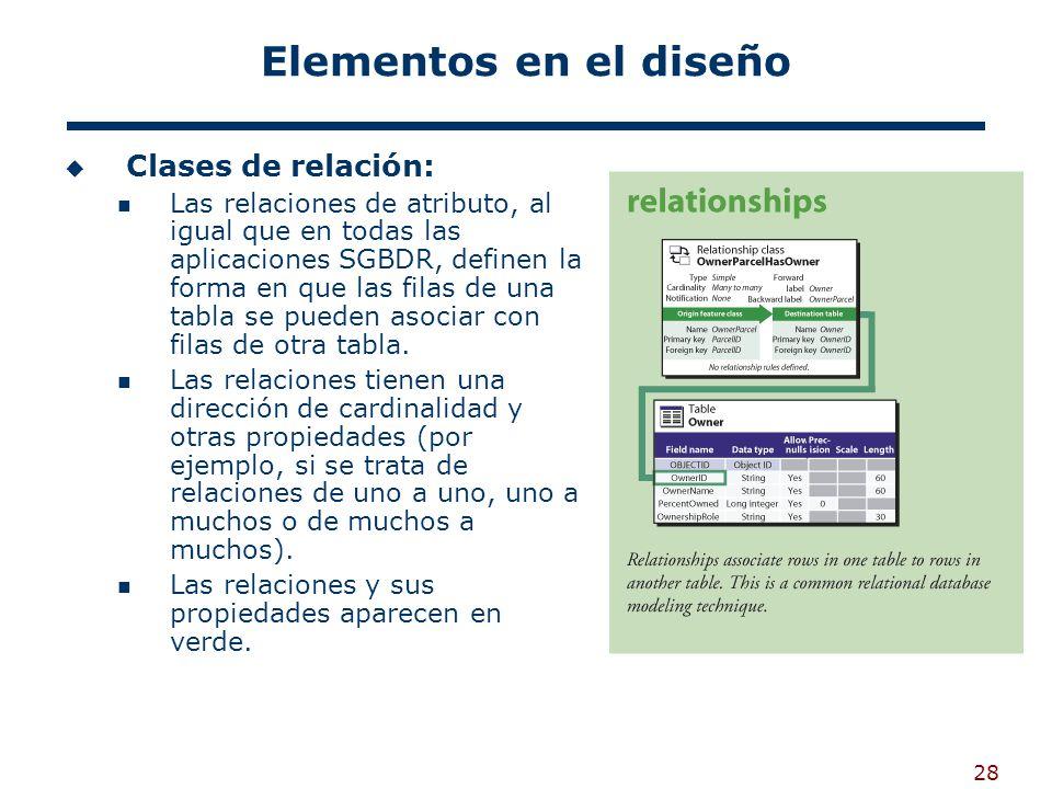 Elementos en el diseño Clases de relación: