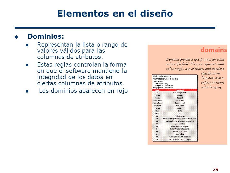 Elementos en el diseño Dominios: