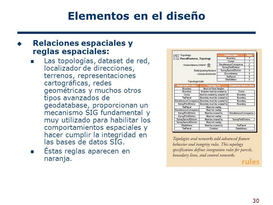 Elementos en el diseño Relaciones espaciales y reglas espaciales: