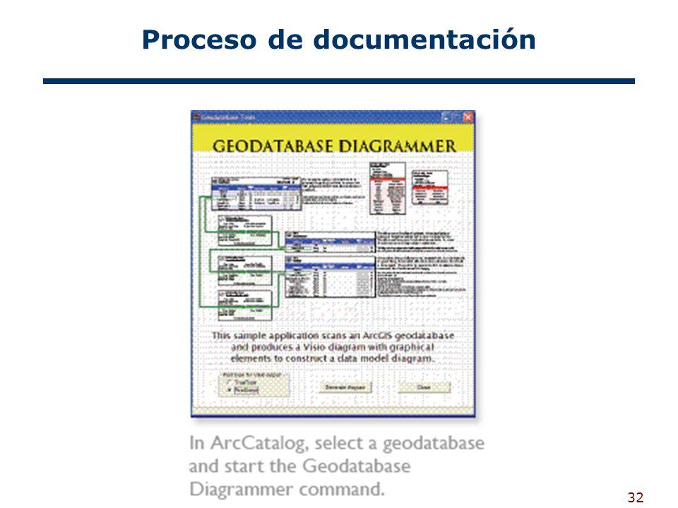 Proceso de documentación