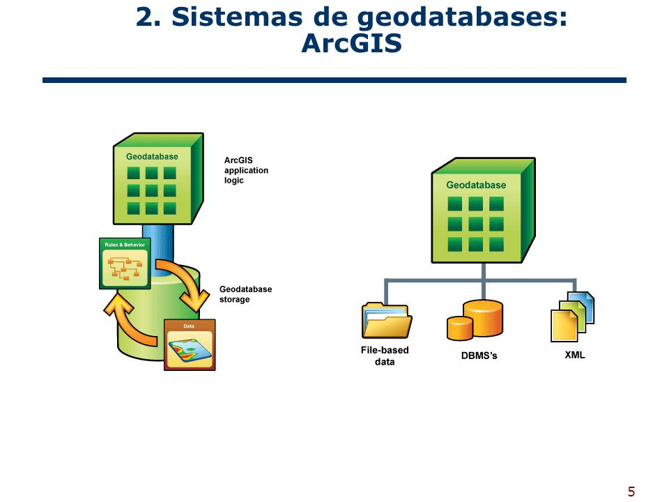 2. Sistemas de geodatabases: ArcGIS