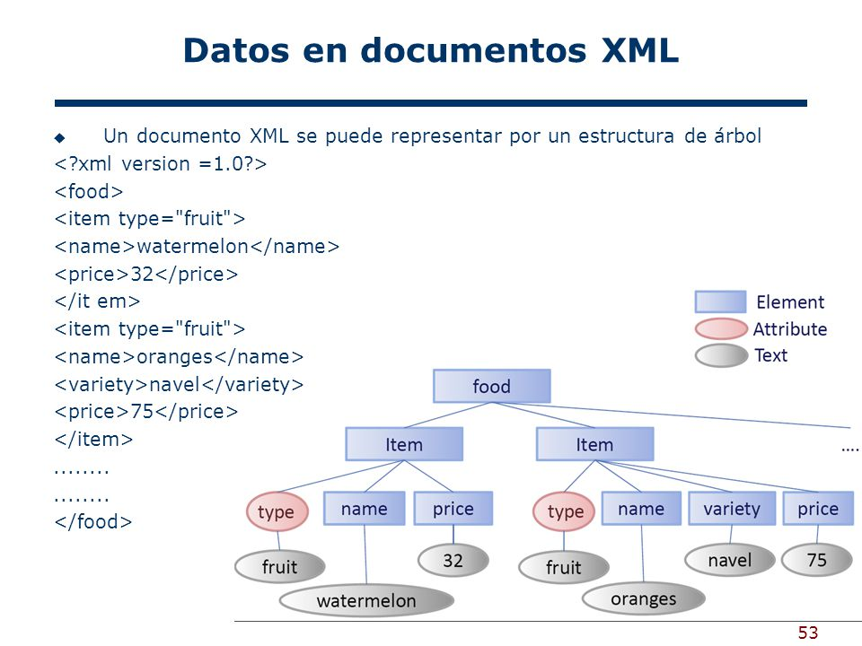 Datos en documentos XML