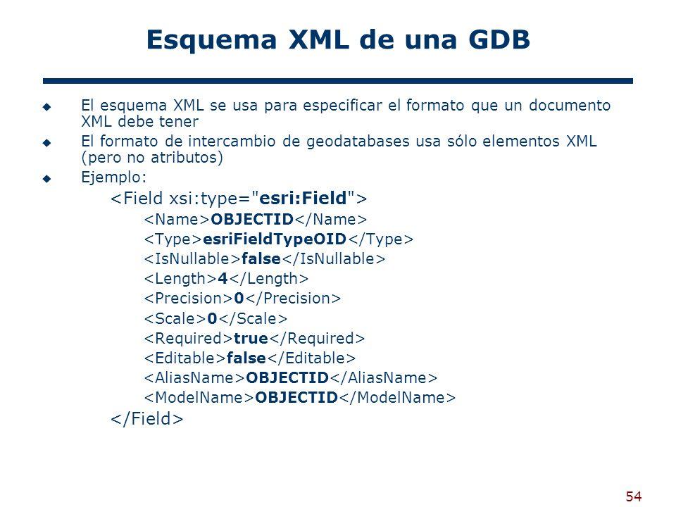 Esquema XML de una GDB <Field xsi:type= esri:Field >