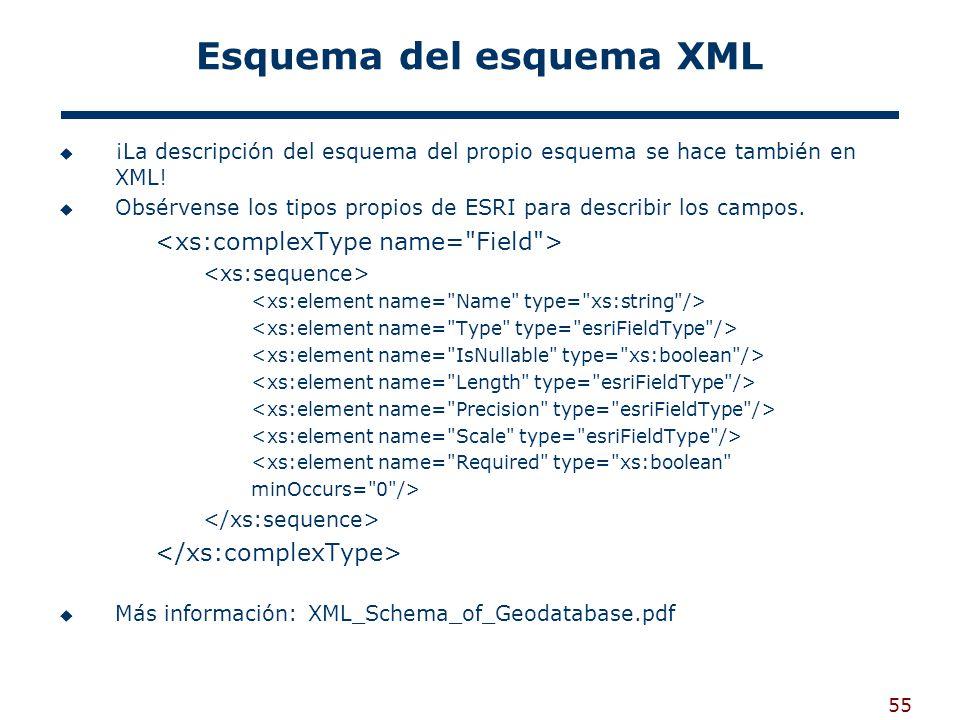 Esquema del esquema XML
