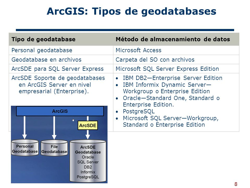 ArcGIS: Tipos de geodatabases