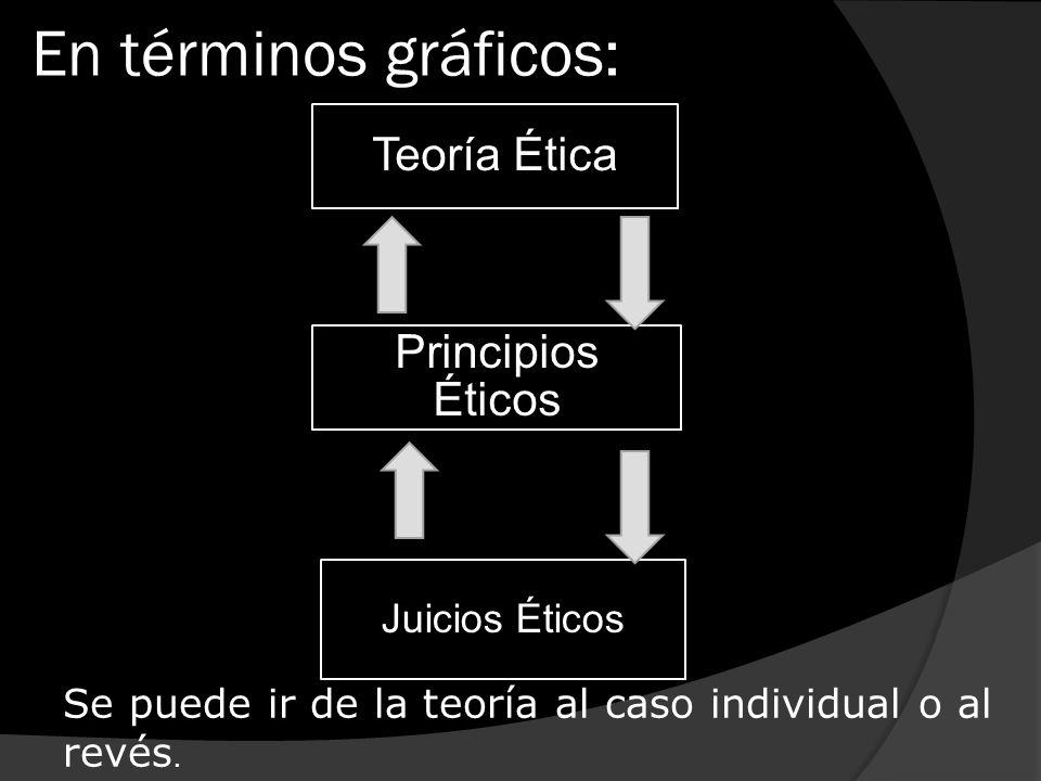 En términos gráficos: Principios Éticos Teoría Ética Juicios Éticos