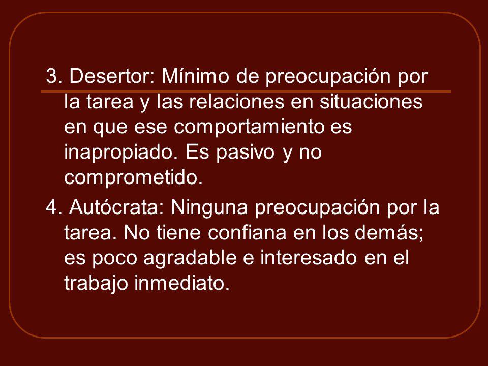 3. Desertor: Mínimo de preocupación por la tarea y las relaciones en situaciones en que ese comportamiento es inapropiado. Es pasivo y no comprometido.