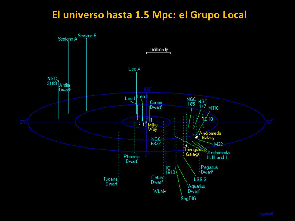 El universo hasta 1.5 Mpc: el Grupo Local