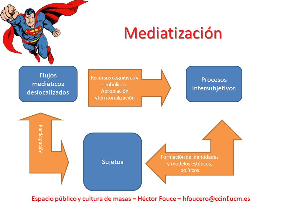 Mediatización Flujos mediáticos deslocalizados