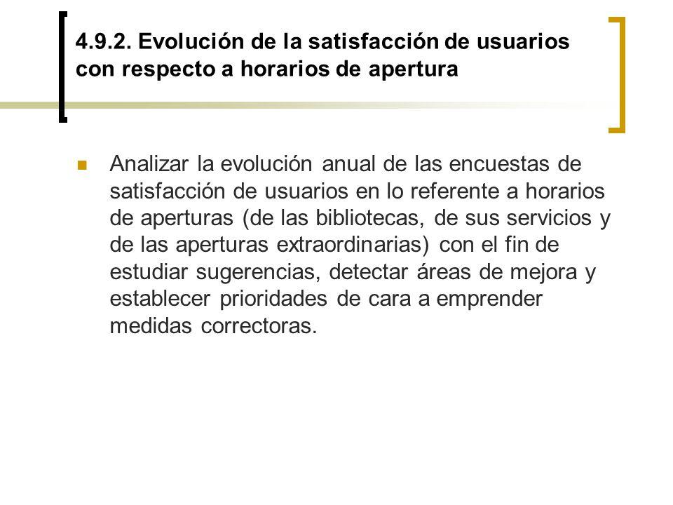 4.9.2. Evolución de la satisfacción de usuarios con respecto a horarios de apertura