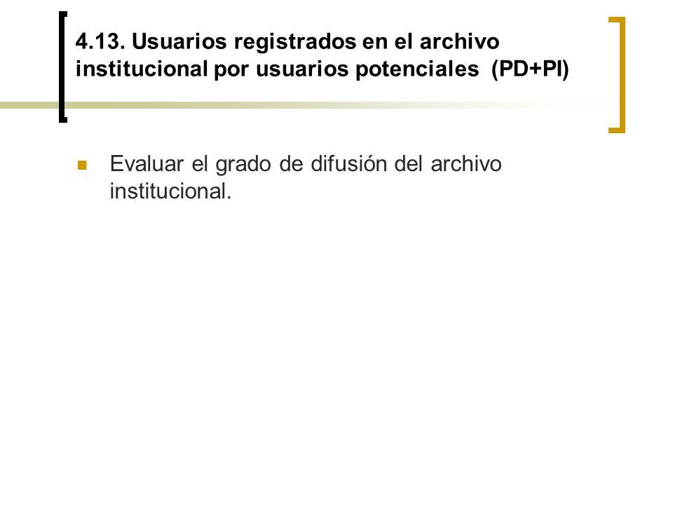 4.13. Usuarios registrados en el archivo institucional por usuarios potenciales (PD+PI)