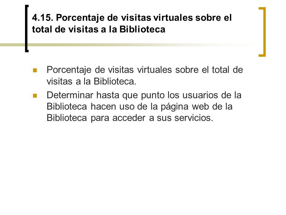 4.15. Porcentaje de visitas virtuales sobre el total de visitas a la Biblioteca