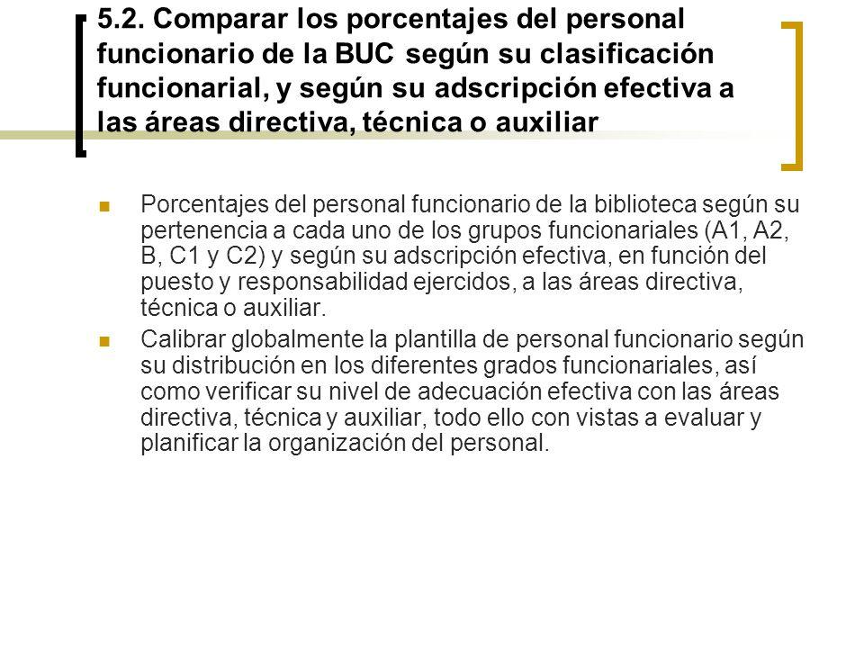 5.2. Comparar los porcentajes del personal funcionario de la BUC según su clasificación funcionarial, y según su adscripción efectiva a las áreas directiva, técnica o auxiliar