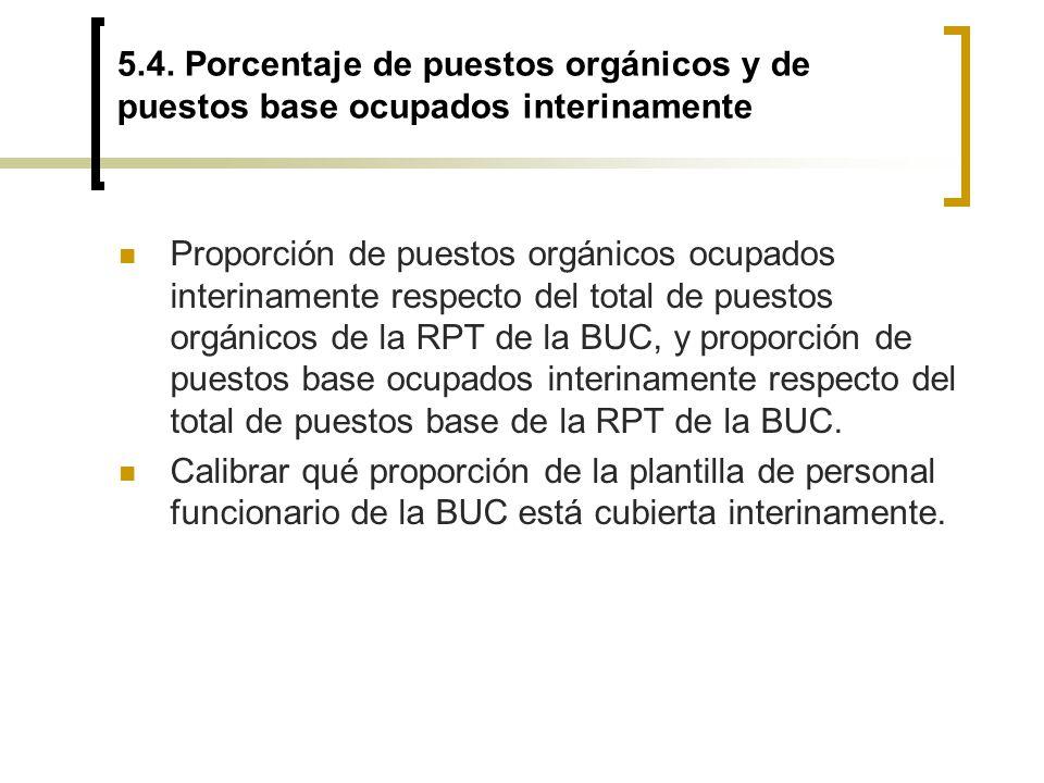 5.4. Porcentaje de puestos orgánicos y de puestos base ocupados interinamente