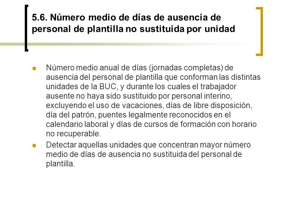 5.6. Número medio de días de ausencia de personal de plantilla no sustituida por unidad