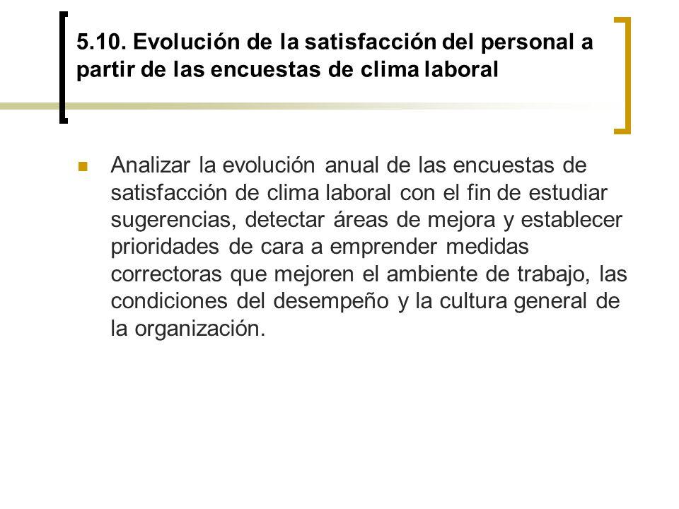 5.10. Evolución de la satisfacción del personal a partir de las encuestas de clima laboral