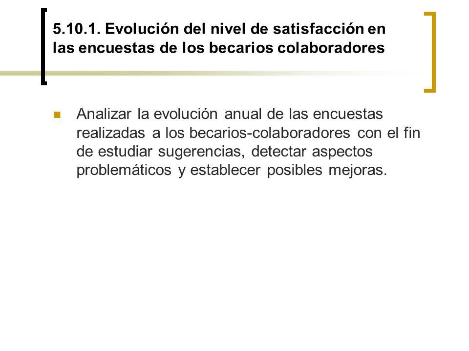 5.10.1. Evolución del nivel de satisfacción en las encuestas de los becarios colaboradores
