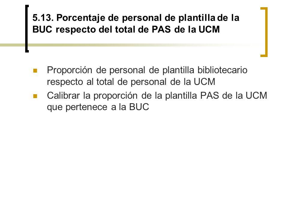 5.13. Porcentaje de personal de plantilla de la BUC respecto del total de PAS de la UCM