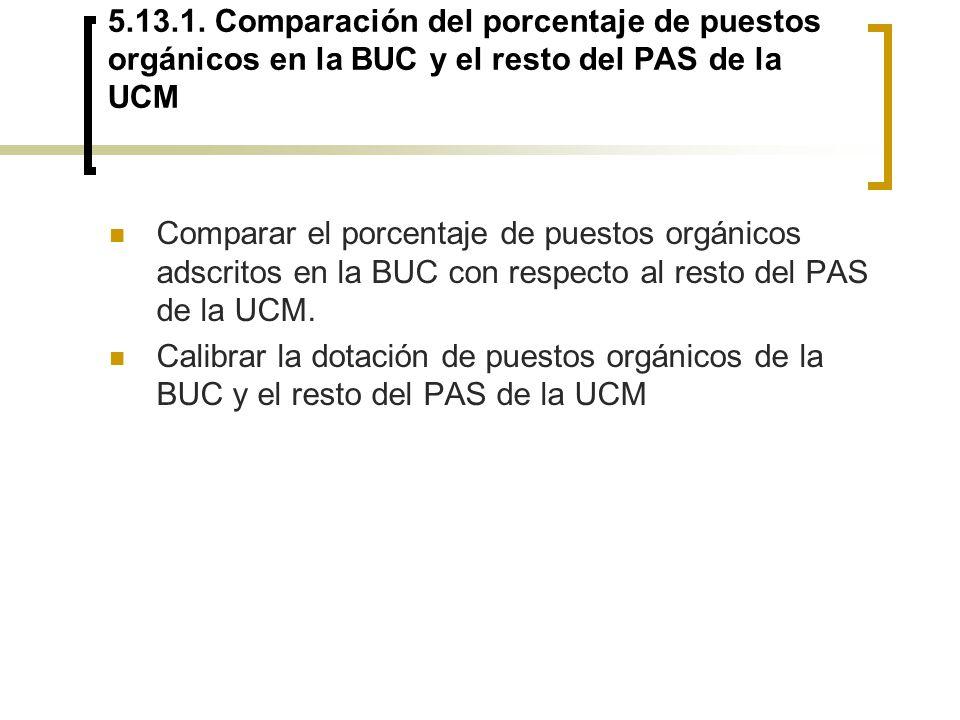 5.13.1. Comparación del porcentaje de puestos orgánicos en la BUC y el resto del PAS de la UCM