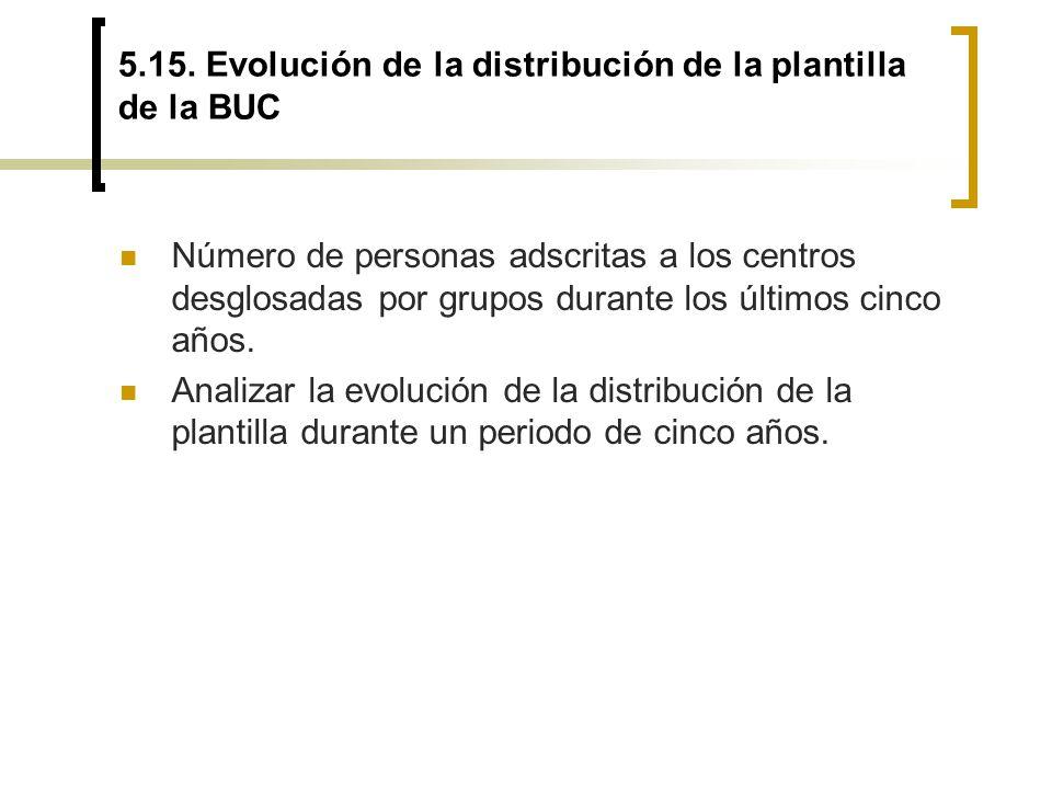 5.15. Evolución de la distribución de la plantilla de la BUC