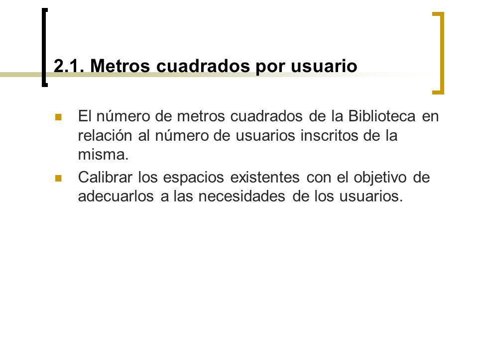 2.1. Metros cuadrados por usuario