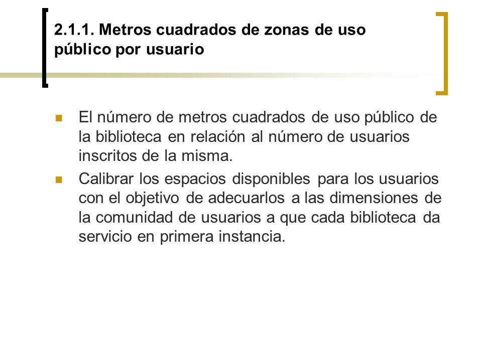 2.1.1. Metros cuadrados de zonas de uso público por usuario