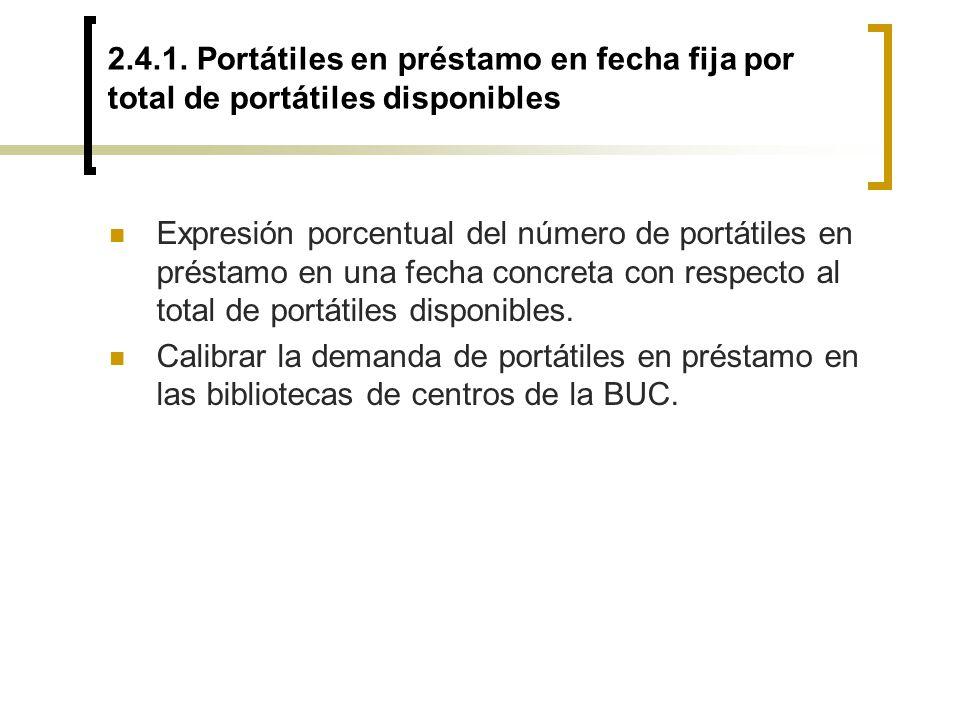 2.4.1. Portátiles en préstamo en fecha fija por total de portátiles disponibles