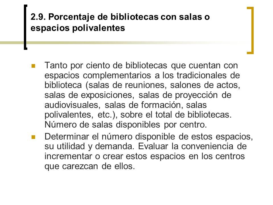 2.9. Porcentaje de bibliotecas con salas o espacios polivalentes