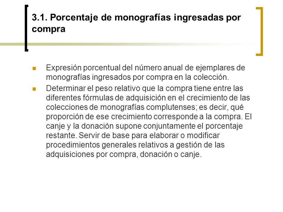 3.1. Porcentaje de monografías ingresadas por compra