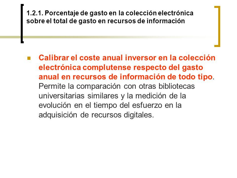 1.2.1. Porcentaje de gasto en la colección electrónica sobre el total de gasto en recursos de información