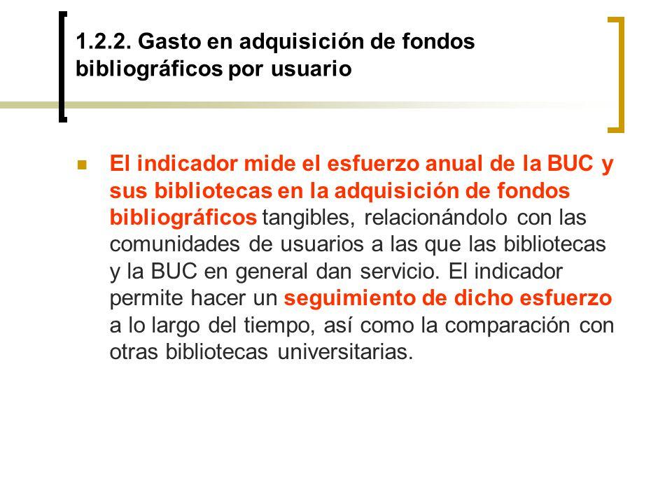 1.2.2. Gasto en adquisición de fondos bibliográficos por usuario