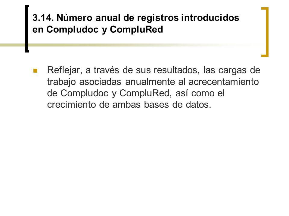 3.14. Número anual de registros introducidos en Compludoc y CompluRed