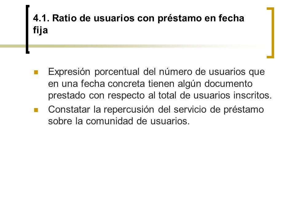 4.1. Ratio de usuarios con préstamo en fecha fija