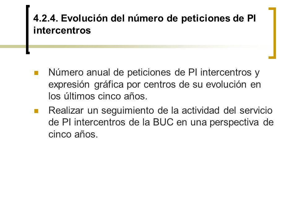 4.2.4. Evolución del número de peticiones de PI intercentros