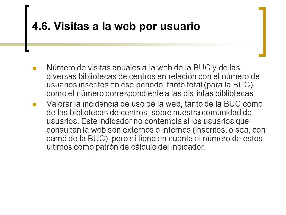 4.6. Visitas a la web por usuario