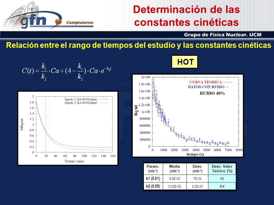 Determinación de las constantes cinéticas