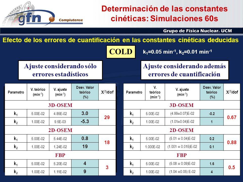 Determinación de las constantes cinéticas: Simulaciones 60s